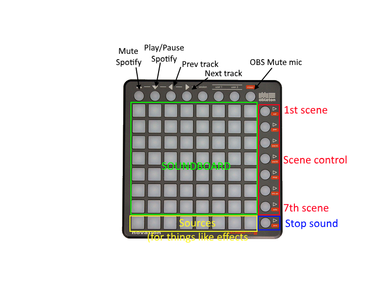 Launchpad Controller layout.png